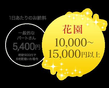 1日あたりのお給料:花園は10,000円〜15,000円以上