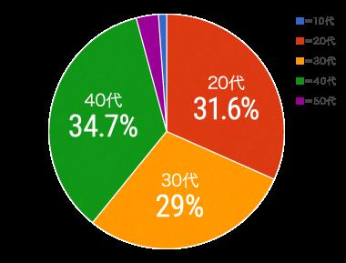 キャストの年齢円グラフ